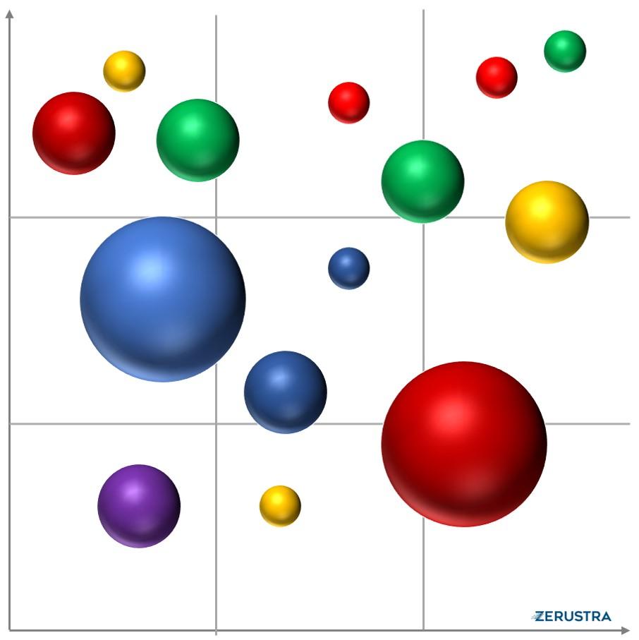 Bubble Diagram Portfolio Management